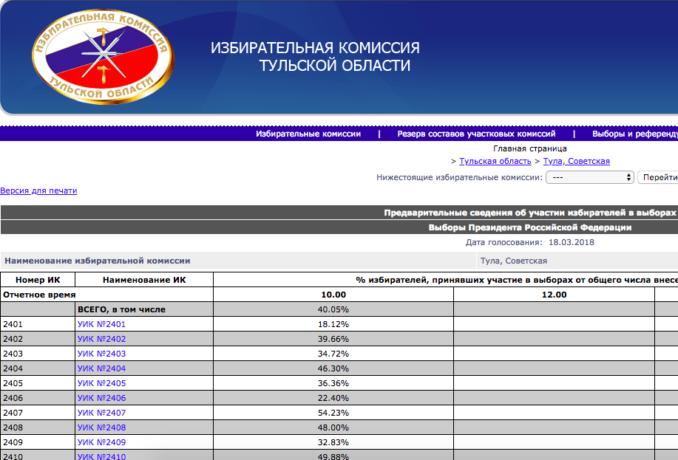 ВТульской области избирком обнародовал данные оявке навыборах президента